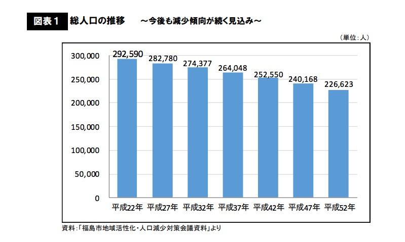 不動産の売却に影響する福島市の人口の推移