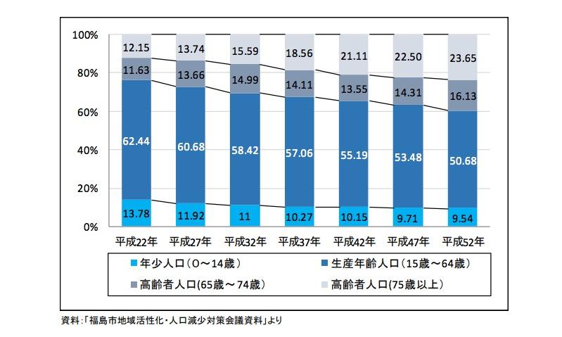 福島市の不動産売却に影響する生産人口の推移