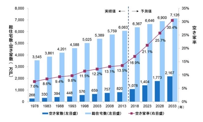 福島市の不動産売却に影響する空き家率の推移
