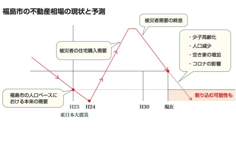 福島市の不動産価格の相場の現状と予測